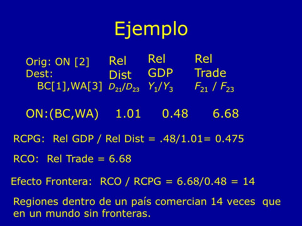 Ejemplo Rel Dist GDP Trade ON:(BC,WA) 1.01 0.48 6.68 Orig: ON [2]